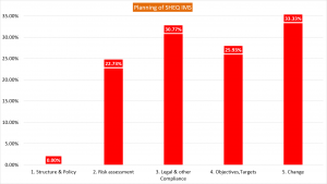 Planning SHEQ IMS-Graph
